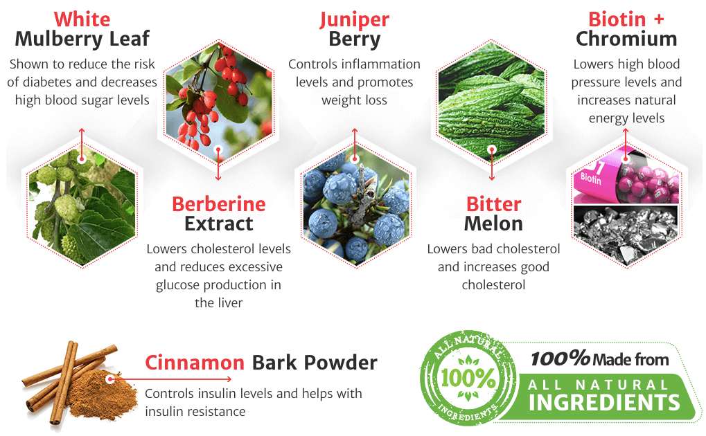 Blood Boost Formula Ingredients clinically tested
